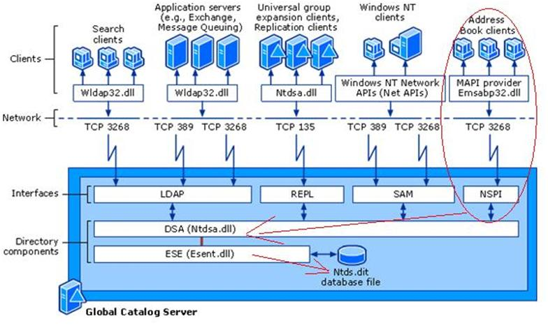 Setting up static ports for Exchange 2010 CAS Server and Mailbox
