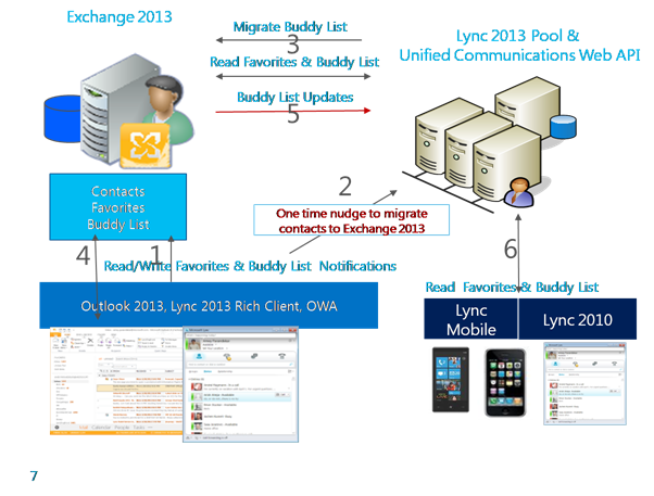 lync 2013 matchmaking service Instructions to install ssl certificates to lync server 2013 learn more about this step-by-step process provided by digicert.