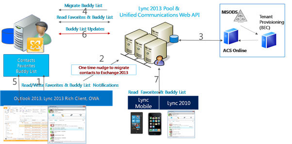 how to open lync in outlook 2013